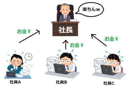 社長と社員の関係図