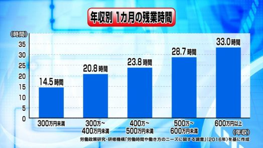 年収と残業時間のグラフ