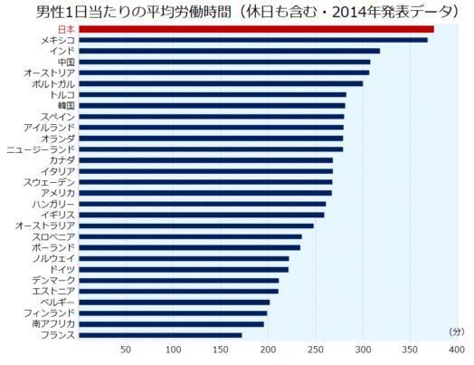 世界の男性の働く時間のグラフ